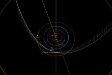 C2018 Y1 orbita e posizione 11 febbraio 2019